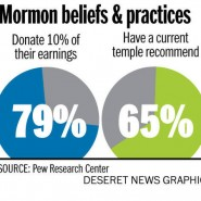 LDS religious commitment high, Pew survey finds