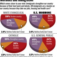 Mormon Beliefs and Attitudes on Immigration