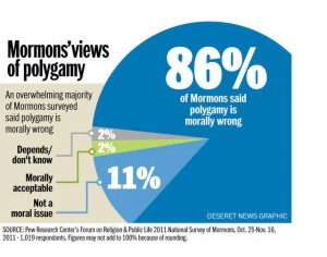 Mormons say polygamy wrong